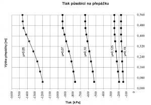 Graf závislosti brzdné síly na velikosti součinitele tření mezi ložem a NK